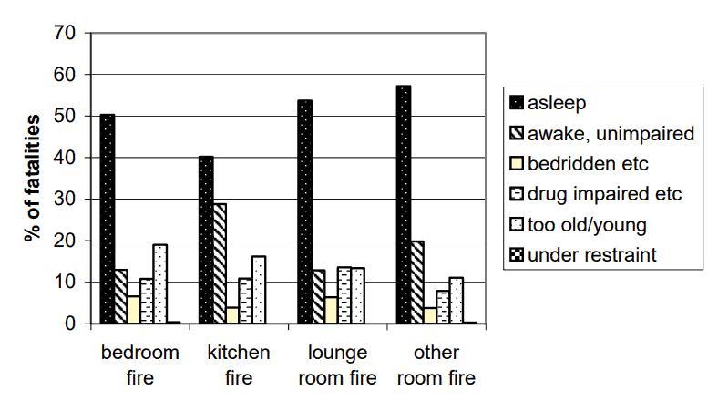 Fire-Fatality-Statistics